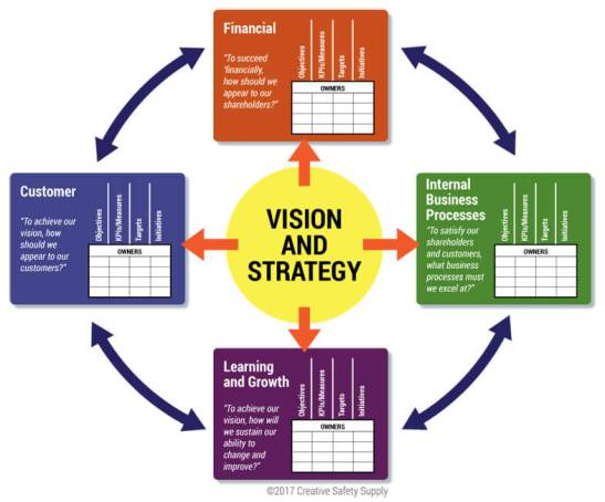 balanced-scorecard-strategy